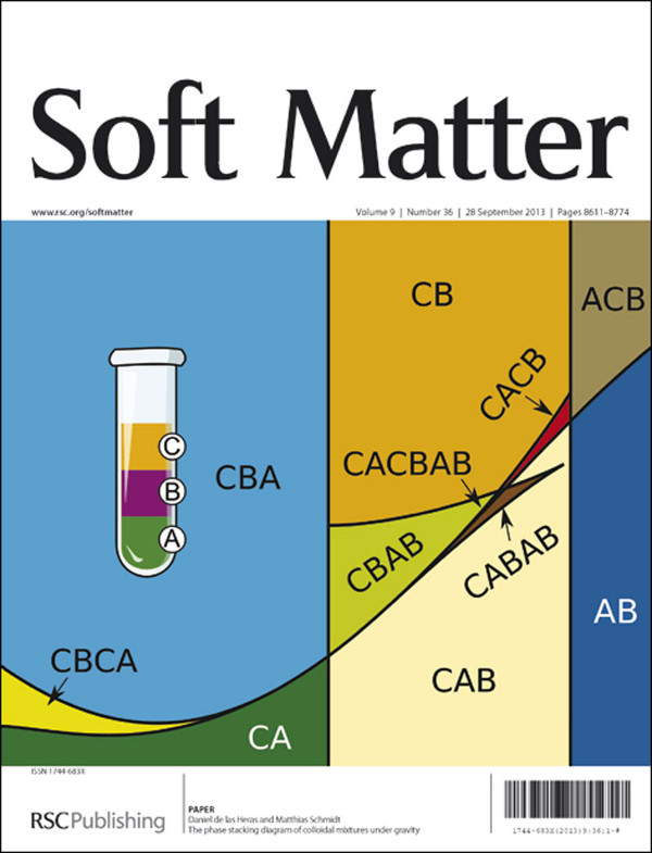 Cover of the paper featured on Soft Matter